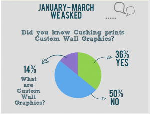 Custom Wall Graphics Survey