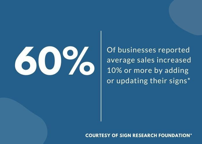 Statistic from Sign Research Foundation