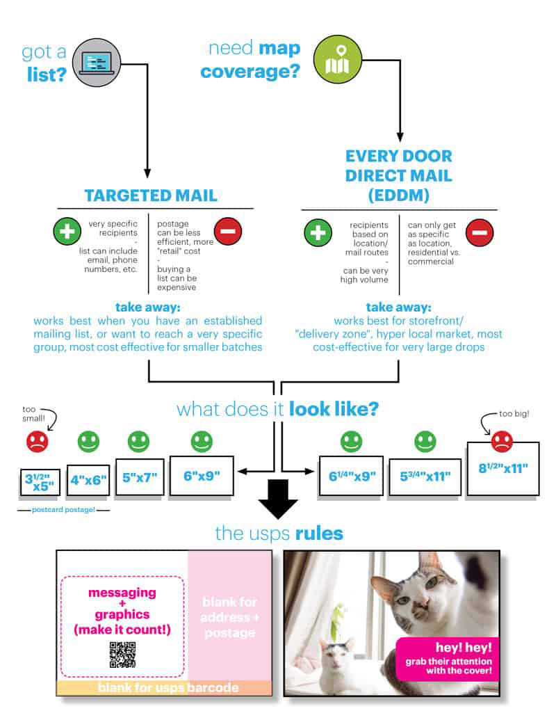 You've come to the right place: </br>direct mail is the answer! 19 direct mailer infographic tips